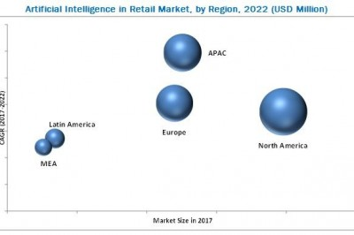 AI in Retail Market Competition to Heat up With Innovative Technologies Going Mainstream