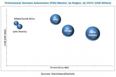 Professional Services Automation Market Segmentation, Application, Technology and Analysis Forecast to 2022