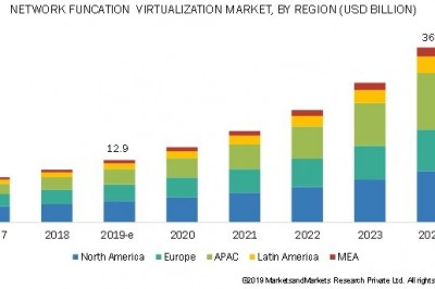 Network Function Virtualization (NFV) Market Is Expected To Experience A Positive Growth till 2024